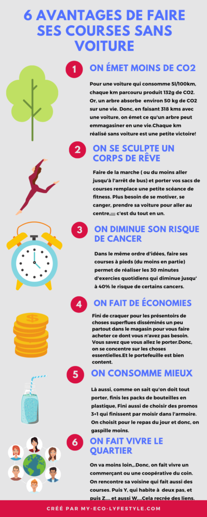 infographie des 6 avantages de faire ses courses sans voiture